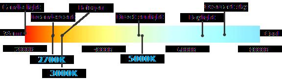 Leapfrog Lighting light appearance graph